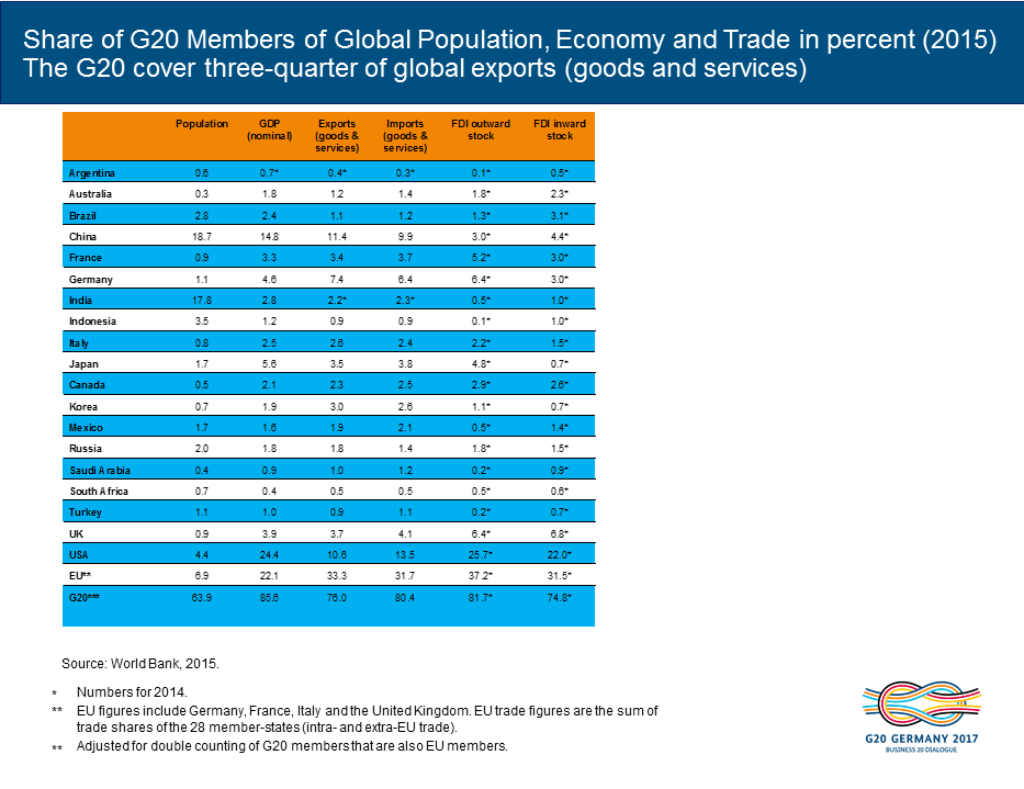 Illustration of the G20 members and their shares of global GDP, trade and population