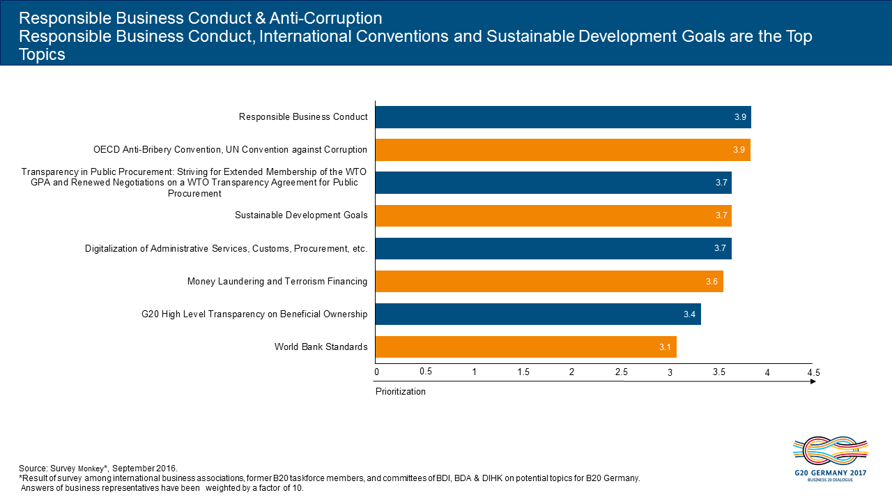 Illustration of B20 Responsible Business Conduct & Anti-Corruption survey