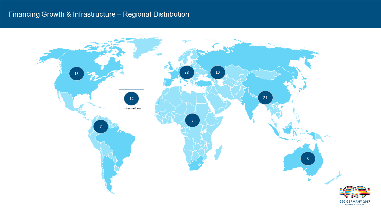 B20 Financing Growth & Infrastructure regional distribution