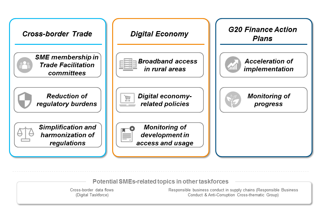 B20 Small- and Medium-sized Enterprizes (SME) Cross-thematic Group Focal Areas