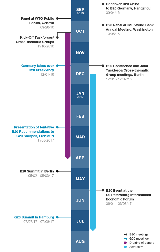 Illustration of the B20 Germany 2017 Timeline